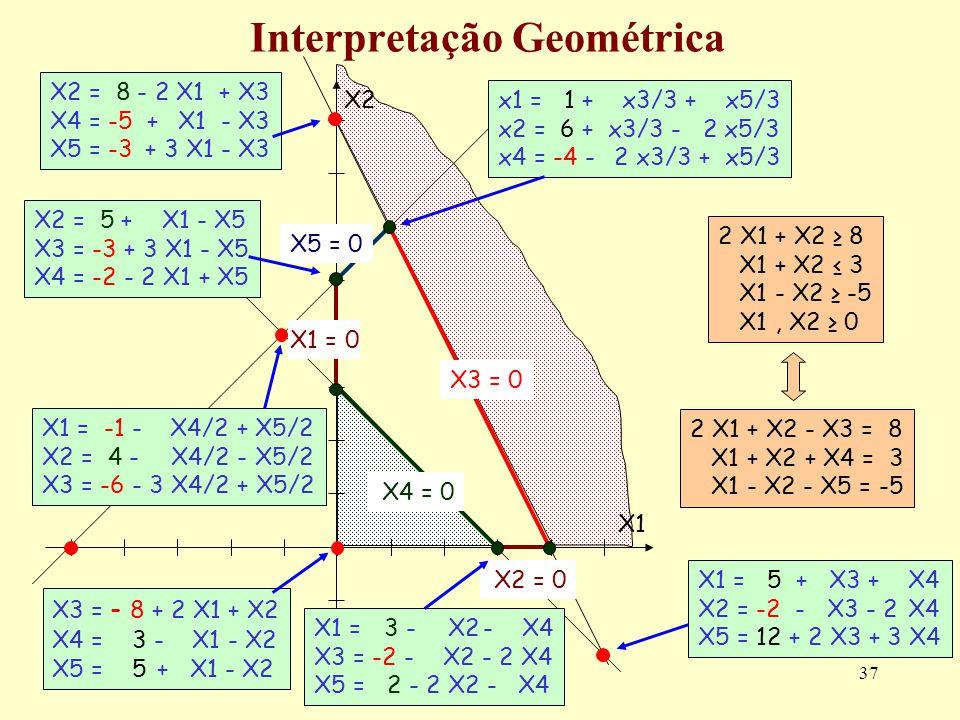 37 Interpretação Geométrica 2 X1 + X2 8 X1 + X2 3 X1 - X2 -5 X1, X2 0 2 X1 + X2 - X3 = 8 X1 + X2 + X4 = 3 X1 - X2 - X5 = -5 X2 = 0 X2 X1X1 X3 = 0 X5 =