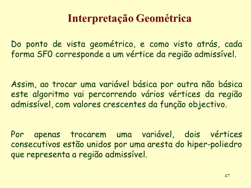47 Do ponto de vista geométrico, e como visto atrás, cada forma SF0 corresponde a um vértice da região admissível. Assim, ao trocar uma variável básic