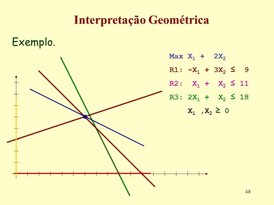 48 Exemplo. Interpretação Geométrica Max X 1 + 2X 2 R1: -X 1 + 3X 2 9 R2: X 1 + X 2 11 R3: 2X 1 + X 2 18 X 1,X 2 0