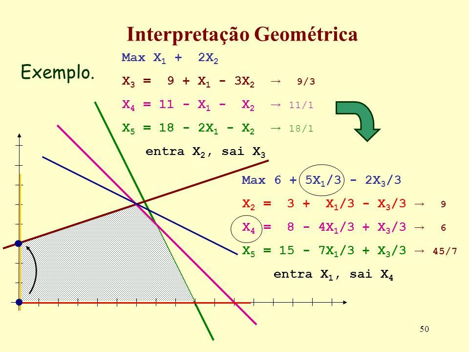 50 Max 6 + 5X 1 /3 - 2X 3 /3 X 2 = 3 + X 1 /3 - X 3 /3 9 X 4 = 8 - 4X 1 /3 + X 3 /3 6 X 5 = 15 - 7X 1 /3 + X 3 /3 45/7 entra X 1, sai X 4 Exemplo. Int