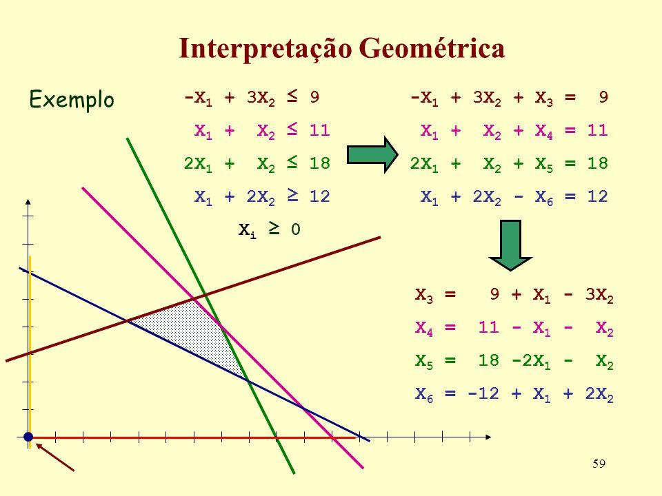 59 Exemplo Interpretação Geométrica -X 1 + 3X 2 + X 3 = 9 X 1 + X 2 + X 4 = 11 2X 1 + X 2 + X 5 = 18 X 1 + 2X 2 - X 6 = 12 -X 1 + 3X 2 9 X 1 + X 2 11