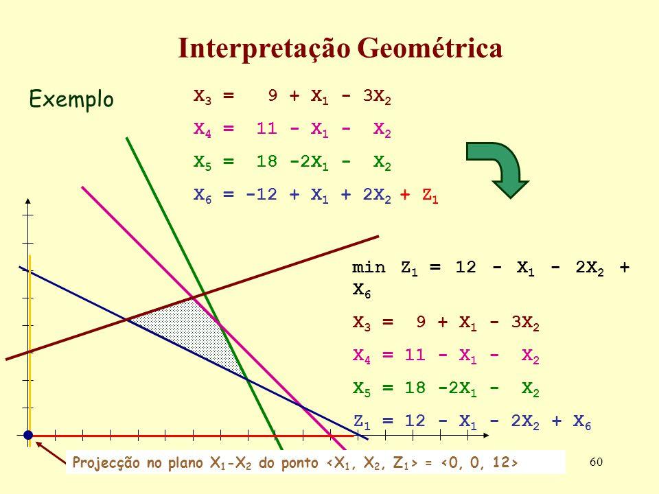 60 Exemplo Interpretação Geométrica min Z 1 = 12 - X 1 - 2X 2 + X 6 X 3 = 9 + X 1 - 3X 2 X 4 = 11 - X 1 - X 2 X 5 = 18 -2X 1 - X 2 Z 1 = 12 - X 1 - 2X
