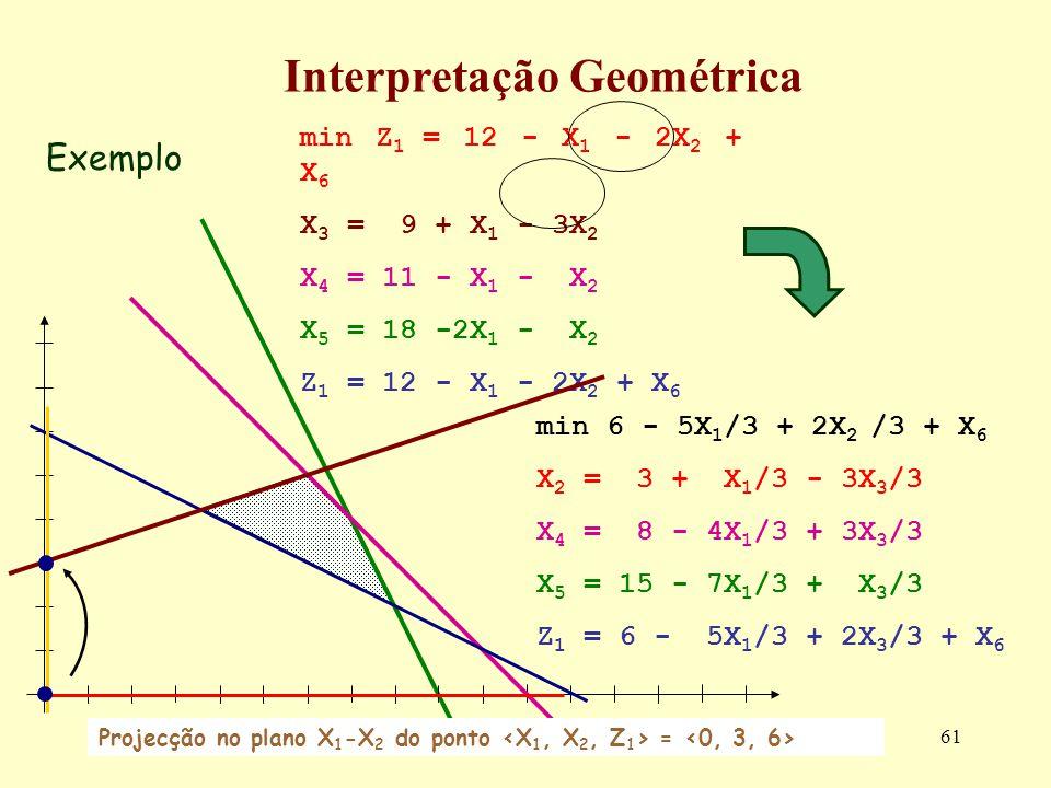 61 Exemplo Interpretação Geométrica min 6 - 5X 1 /3 + 2X 2 /3 + X 6 X 2 = 3 + X 1 /3 - 3X 3 /3 X 4 = 8 - 4X 1 /3 + 3X 3 /3 X 5 = 15 - 7X 1 /3 + X 3 /3