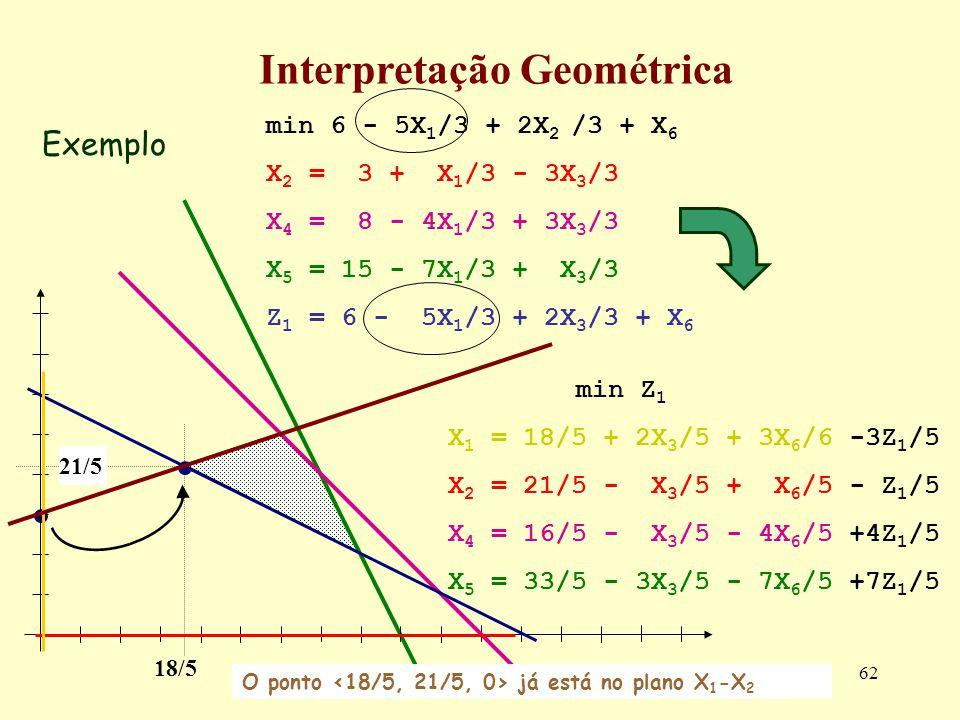 62 Exemplo Interpretação Geométrica min Z 1 X 1 = 18/5 + 2X 3 /5 + 3X 6 /6 -3Z 1 /5 X 2 = 21/5 - X 3 /5 + X 6 /5 - Z 1 /5 X 4 = 16/5 - X 3 /5 - 4X 6 /