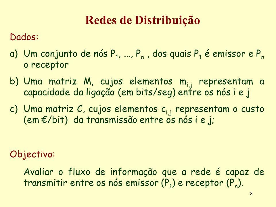 39 Para colocar um sistema de m restrições de igualdade a m+n variáveis (possivelmente proveniente de um sistema de m restrições de desigualdade ou ) na forma SF0, basta 1.Escolher m variáveis como variáveis básicas 2.Reescrever o sistema nessa base 3.Verificar se os coeficentes livres (valor das variáveis básicas quando as não básicas se anulam) são não negativos O problema desta abordagem é a existência de um número muito elevado ( ) de possibilidades de escolha da base.