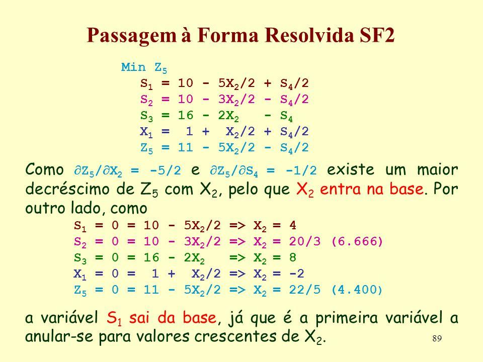89 Passagem à Forma Resolvida SF2 Min Z 5 S 1 = 10 - 5X 2 /2 + S 4 /2 S 2 = 10 - 3X 2 /2 - S 4 /2 S 3 = 16 - 2X 2 - S 4 X 1 = 1 + X 2 /2 + S 4 /2 Z 5