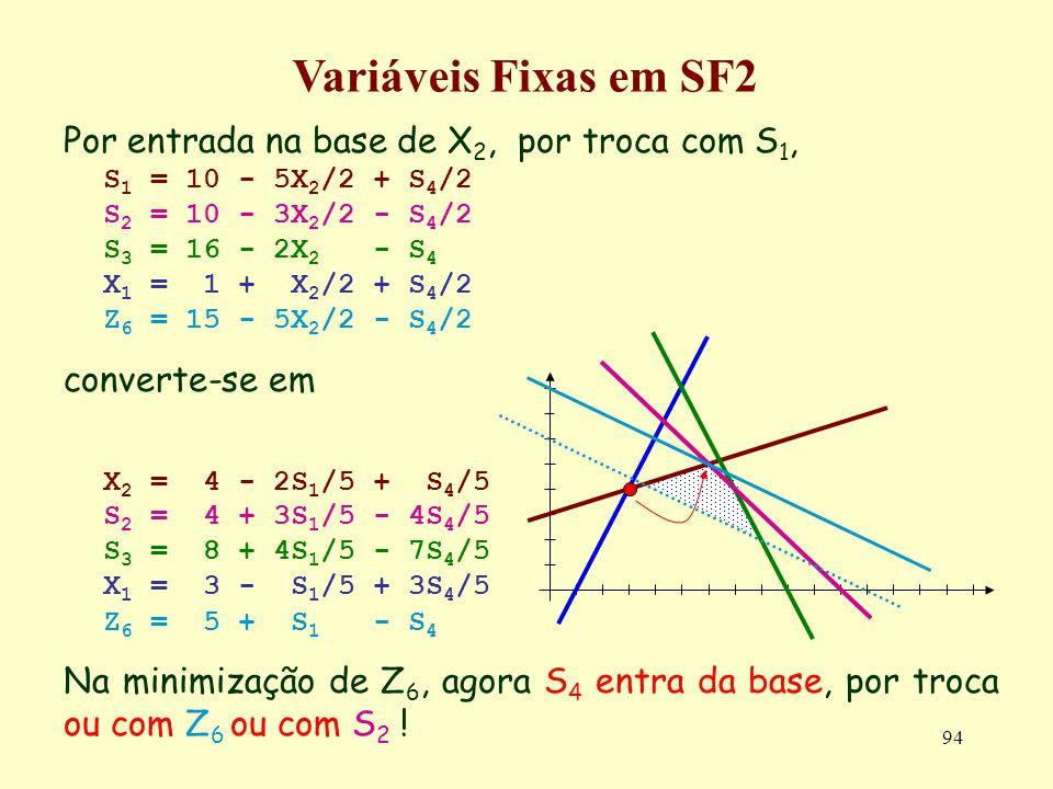 94 Por entrada na base de X 2, por troca com S 1, S 1 = 10 - 5X 2 /2 + S 4 /2 S 2 = 10 - 3X 2 /2 - S 4 /2 S 3 = 16 - 2X 2 - S 4 X 1 = 1 + X 2 /2 + S 4