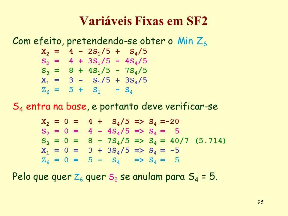 95 Variáveis Fixas em SF2 Com efeito, pretendendo-se obter o Min Z 6 X 2 = 4 - 2S 1 /5 + S 4 /5 S 2 = 4 + 3S 1 /5 - 4S 4 /5 S 3 = 8 + 4S 1 /5 - 7S 4 /