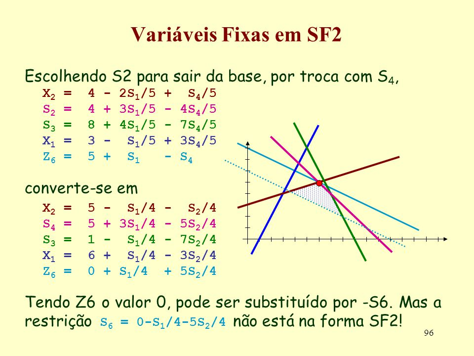 96 Variáveis Fixas em SF2 Escolhendo S2 para sair da base, por troca com S 4, X 2 = 4 - 2S 1 /5 + S 4 /5 S 2 = 4 + 3S 1 /5 - 4S 4 /5 S 3 = 8 + 4S 1 /5