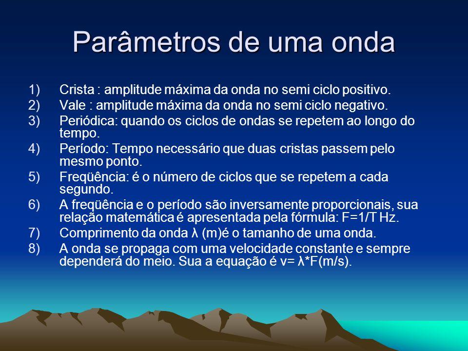 Parâmetros de uma onda 1)Crista : amplitude máxima da onda no semi ciclo positivo. 2)Vale : amplitude máxima da onda no semi ciclo negativo. 3)Periódi