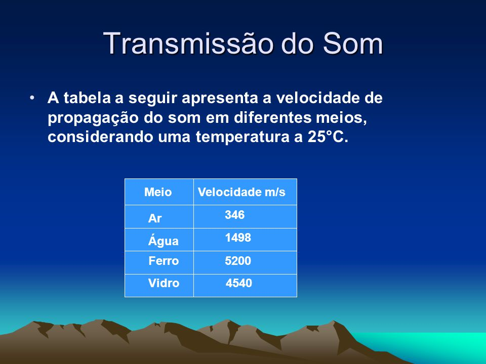 Transmissão do Som A tabela a seguir apresenta a velocidade de propagação do som em diferentes meios, considerando uma temperatura a 25°C. MeioVelocid