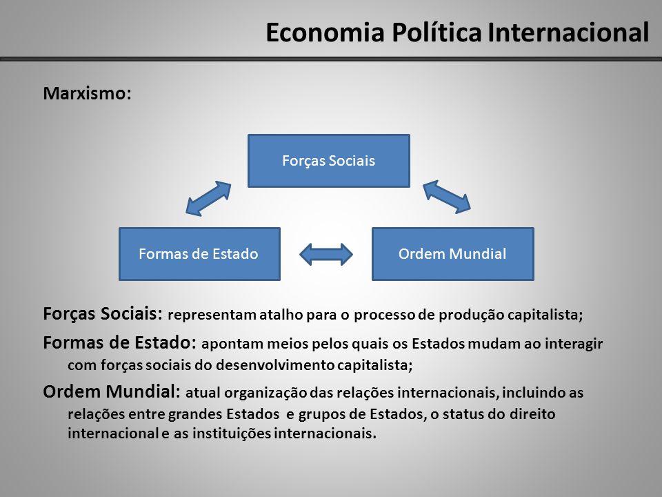 Economia Política Internacional Marxismo: Forças Sociais: representam atalho para o processo de produção capitalista; Formas de Estado: apontam meios