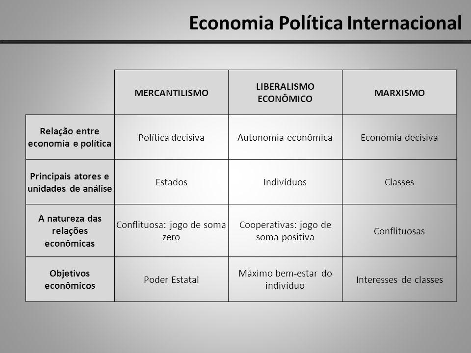 Economia Política Internacional MERCANTILISMO LIBERALISMO ECONÔMICO MARXISMO Relação entre economia e política Política decisivaAutonomia econômicaEco