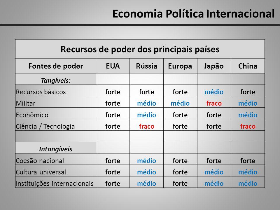 Economia Política Internacional Recursos de poder dos principais países Fontes de poderEUARússiaEuropaJapãoChina Tangíveis: Recursos básicosforte médi