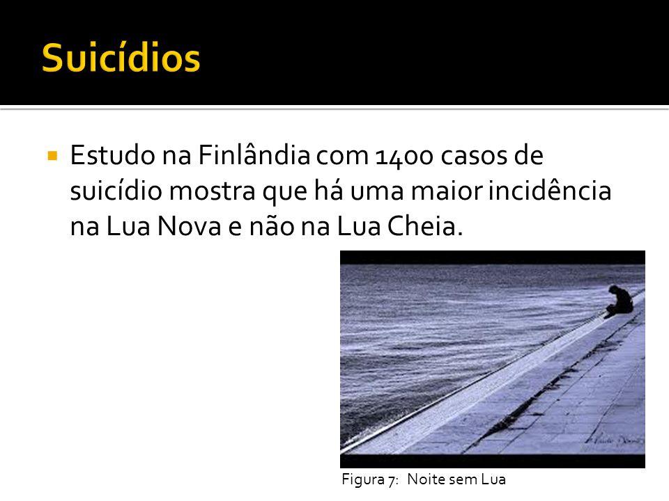 Estudo na Finlândia com 1400 casos de suicídio mostra que há uma maior incidência na Lua Nova e não na Lua Cheia. Figura 7: Noite sem Lua