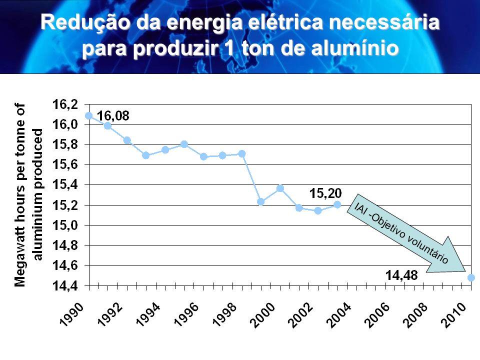 Redução da energia elétrica necessária para produzir 1 ton de alumínio IAI -Objetivo voluntário