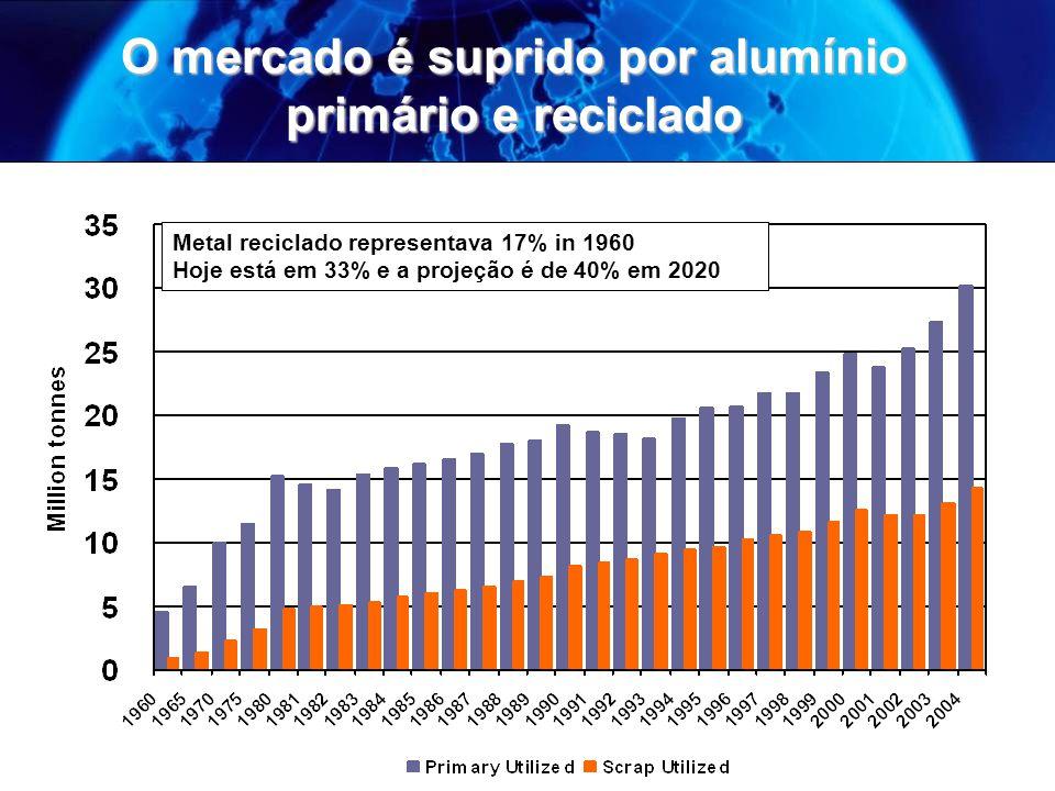 O mercado é suprido por alumínio primário e reciclado Metal reciclado representava 17% in 1960 Hoje está em 33% e a projeção é de 40% em 2020