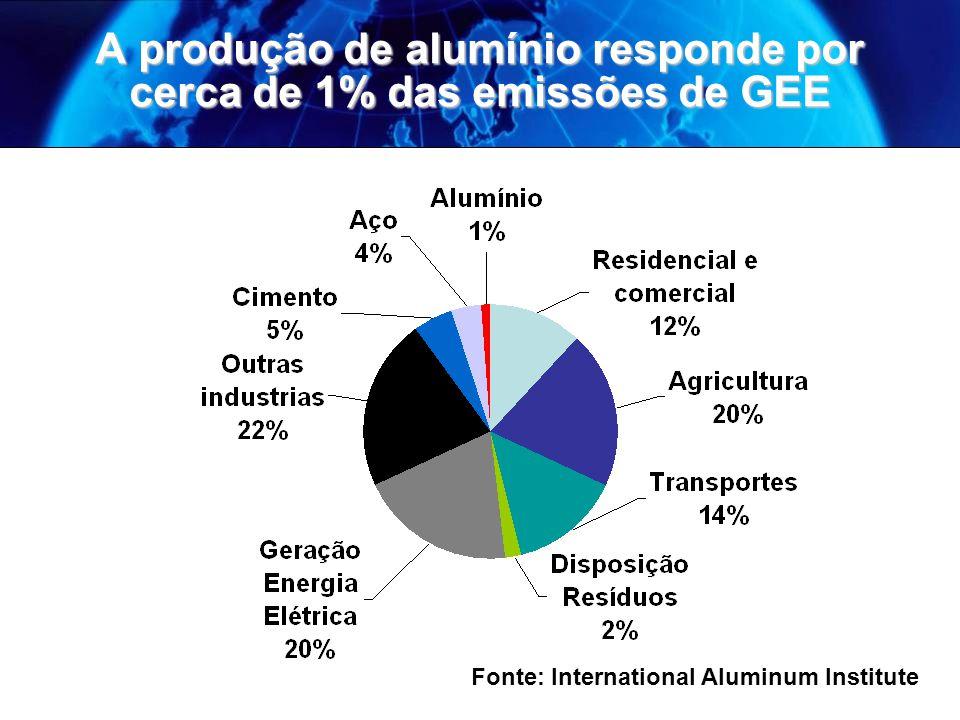 A produção de alumínio responde por cerca de 1% das emissões de GEE Fonte: International Aluminum Institute