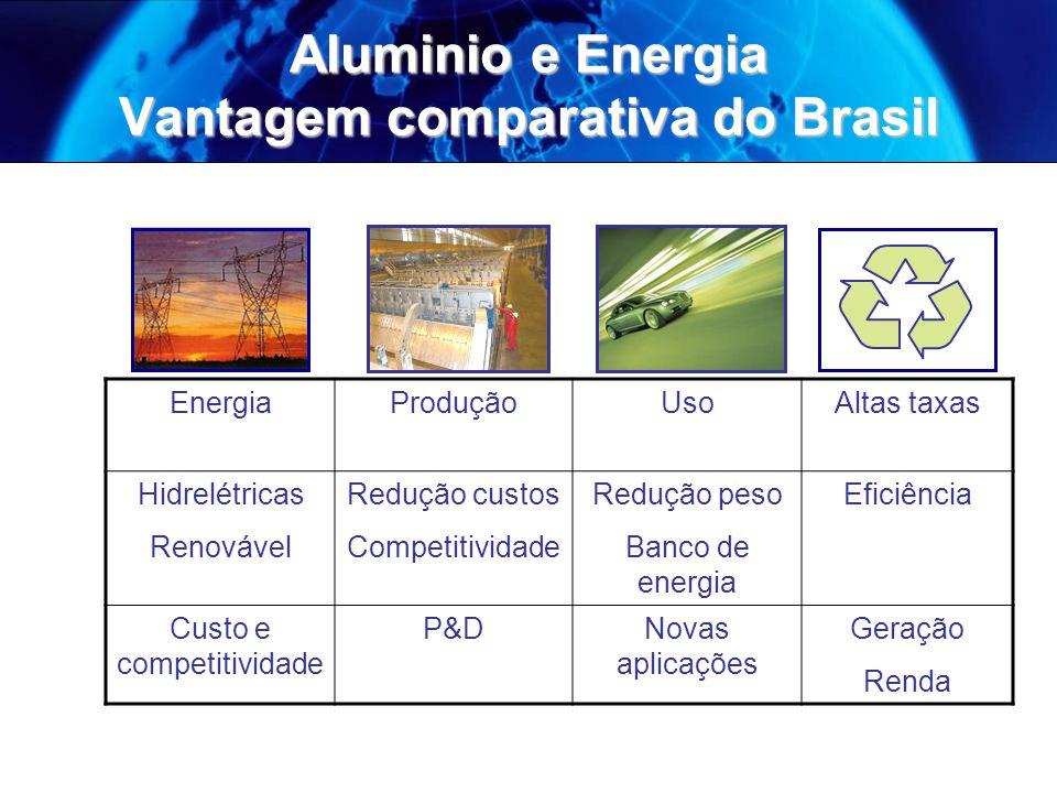 Catodo Aluminio liquido Feeder Gases Anodo Banho Carbono do Anodo 1.7 – 2.1 t CO 2 eq/t Al Média IAI = 2.0 Energia Elétrica 15.6 MWh/t Al 0 – 20.8 t CO2/t Al Média IAI = 5.8 PFCs ( CF 4 and C 2 F 6 ) contribuem com cerca de 40% das emissões diretas Produção de Alumina 1.5 – 2.5 t CO 2 eq/t Al Média IAI = 1.9 PFC 0.02 – 24.5 t CO 2 eq/t Al Média Global = 1.26 Fonte: IAI GEE na Produção de Alumínio Primário - IAI GEE na Produção de Alumínio Primário - IAI