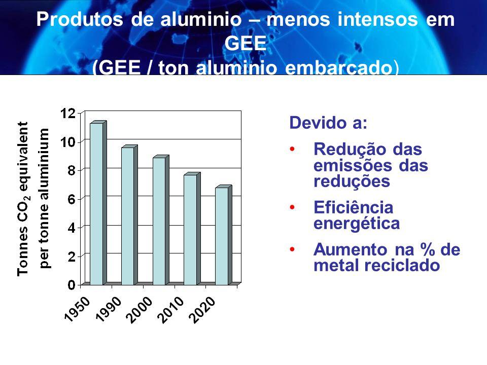 Produtos de aluminio – menos intensos em GEE (GEE / ton aluminio embarcado) Devido a: Redução das emissões das reduções Eficiência energética Aumento na % de metal reciclado