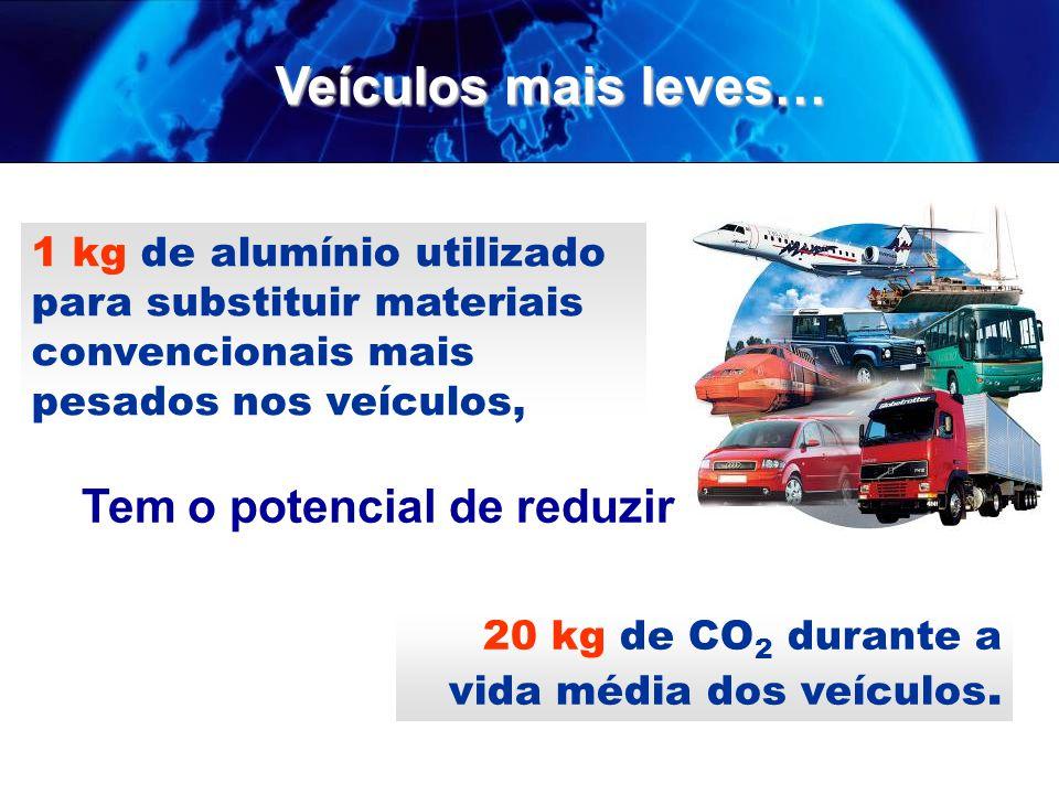 1 kg de alumínio utilizado para substituir materiais convencionais mais pesados nos veículos, Tem o potencial de reduzir 20 kg de CO 2 durante a vida média dos veículos.