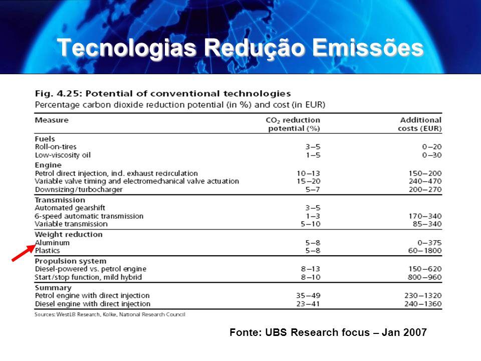 Tecnologias Redução Emissões Fonte: UBS Research focus – Jan 2007