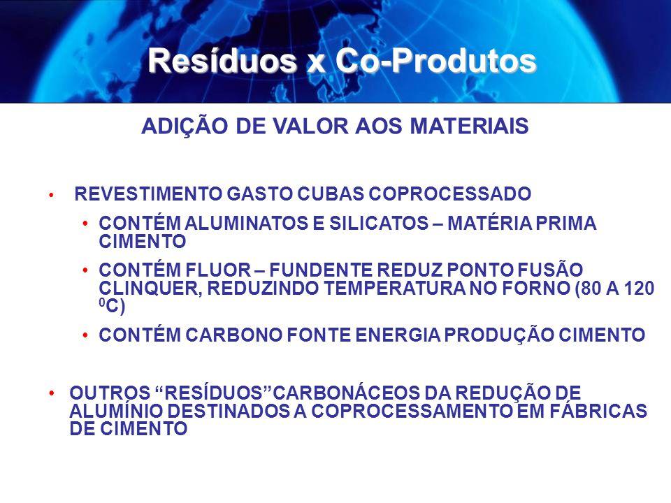 ADIÇÃO DE VALOR AOS MATERIAIS REVESTIMENTO GASTO CUBAS COPROCESSADO CONTÉM ALUMINATOS E SILICATOS – MATÉRIA PRIMA CIMENTO CONTÉM FLUOR – FUNDENTE REDUZ PONTO FUSÃO CLINQUER, REDUZINDO TEMPERATURA NO FORNO (80 A 120 0 C) CONTÉM CARBONO FONTE ENERGIA PRODUÇÃO CIMENTO OUTROS RESÍDUOSCARBONÁCEOS DA REDUÇÃO DE ALUMÍNIO DESTINADOS A COPROCESSAMENTO EM FÁBRICAS DE CIMENTO Resíduos x Co-Produtos
