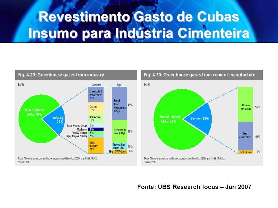 Revestimento Gasto de Cubas Insumo para Indústria Cimenteira Fonte: UBS Research focus – Jan 2007