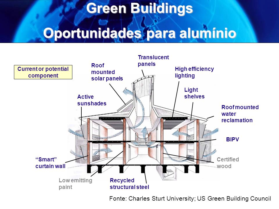 Green Buildings Oportunidades para alumínio Roof mounted water reclamation BIPV Active sunshades Smart curtain wall Translucent panels Roof mounted so