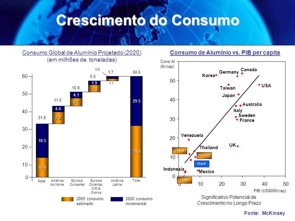 PIB (US$000/cap) Europa Ociental, CIS & Outros 60 – 50 – 40 – 30 – 20 – 10 – Ásia América do Norte Europa Ocidental América Latina Total 13.1 18.5 31.6 7.2 4.4 11.6 6.7 4.1 10.8 3.1 1.9 5.0 1.7 1.1 0.6 31.1 29.5 60.6 Brasil Significativo Potencial de Crescimento no Longo Prazo 2005 consumo estimado 2020 consumo incremental Consumo Global de Alumínio Projetado (2020) (em milhões de toneladas) Cons Al (lb/cap) Consumo de Alumínio vs.