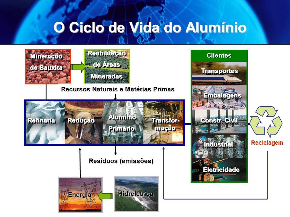 Energia e Alumínio