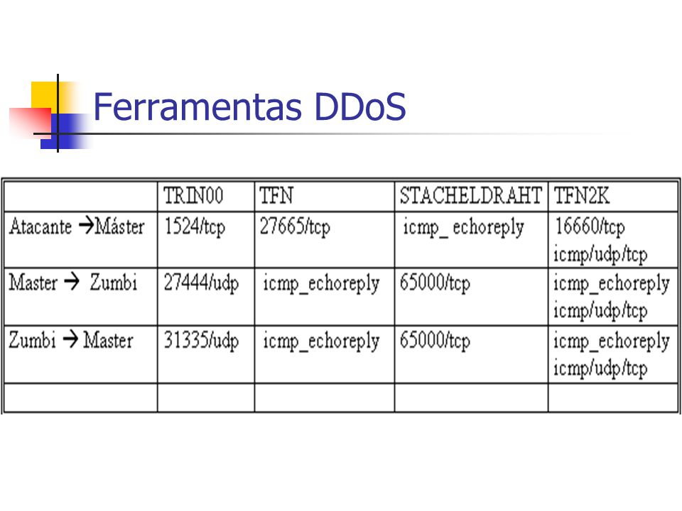 Como detectar um ataque DDoS Excesso de tráfego Pacotes ICMP de tamanho acima do normal Ping Of Death ou Ping da Morte Vários pacotes de um mesmo endereço