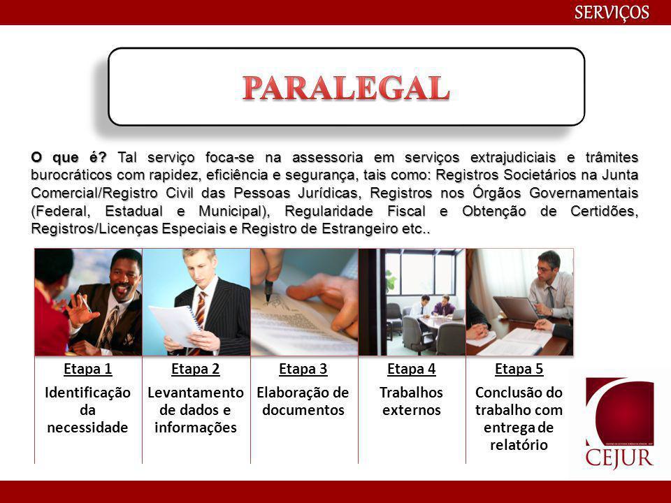 SERVIÇOS Etapa 1 Identificação do tema e participantes Etapa 2 Elaboração de cronograma Etapa 3 Seleção de palestrantes Etapa 4 Organização Final O que é o Projeto Acadêmico do CEJUR.