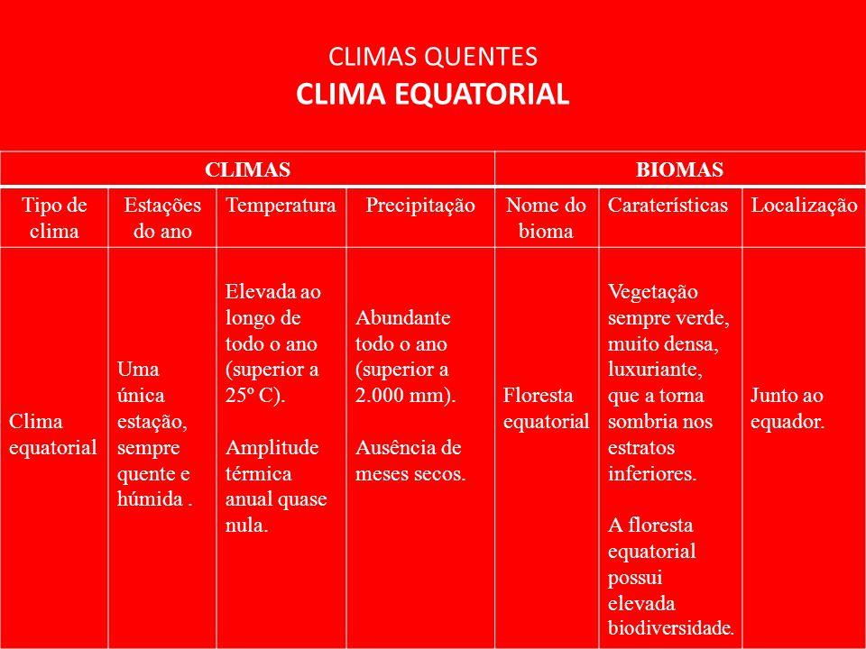 CLIMAS QUENTES CLIMA EQUATORIAL CLIMASBIOMAS Tipo de clima Estações do ano TemperaturaPrecipitaçãoNome do bioma CaraterísticasLocalização Clima equatorial Uma única estação, sempre quente e húmida.