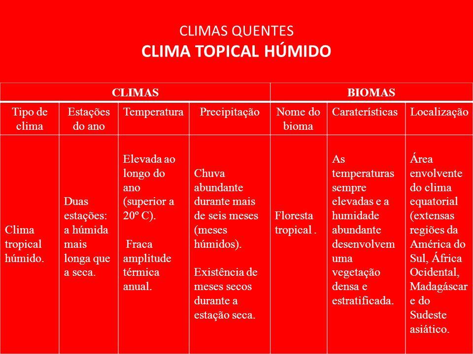 CLIMASBIOMAS Tipo de clima Estações do ano TemperaturaPrecipitaçãoNome do bioma CaraterísticasLocalização Clima tropical húmido. Duas estações: a húmi