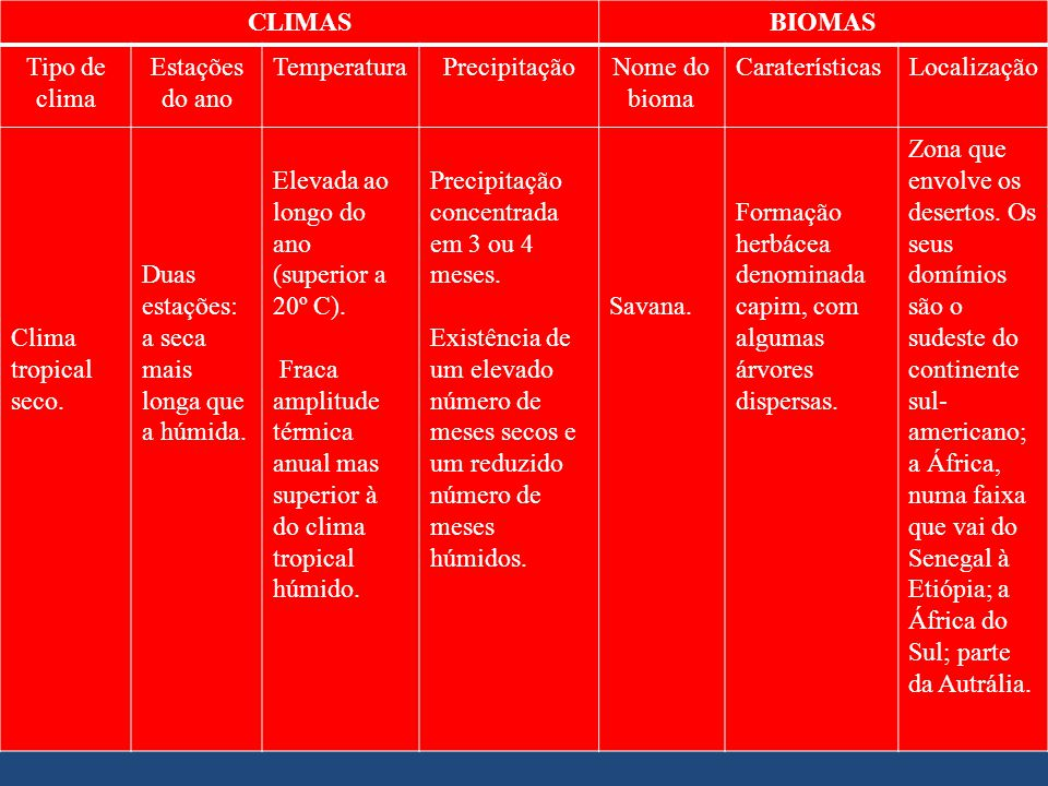 CLIMASBIOMAS Tipo de clima Estações do ano TemperaturaPrecipitaçãoNome do bioma CaraterísticasLocalização Clima tropical seco. Duas estações: a seca m