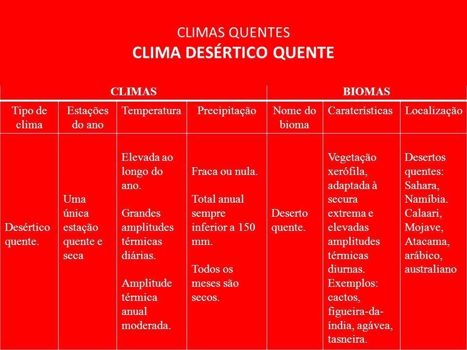 CLIMASBIOMAS Tipo de clima Estações do ano TemperaturaPrecipitaçãoNome do bioma CaraterísticasLocalização Desértico quente. Uma única estação quente e