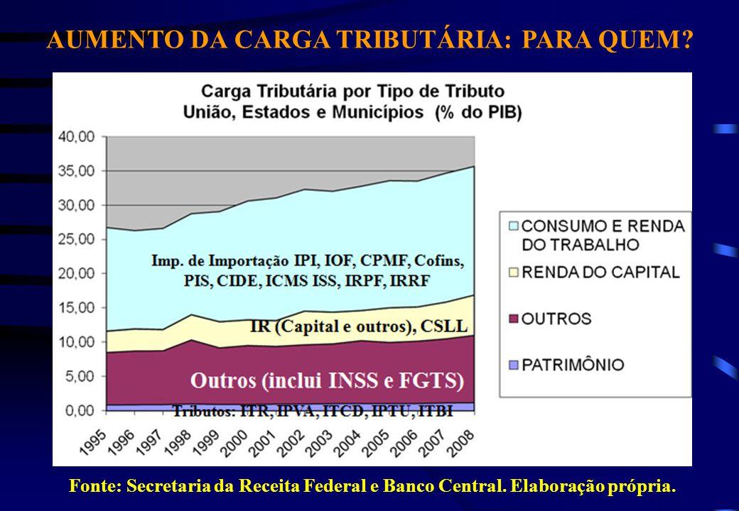 AUMENTO DA CARGA TRIBUTÁRIA: PARA QUEM. Fonte: Secretaria da Receita Federal e Banco Central.