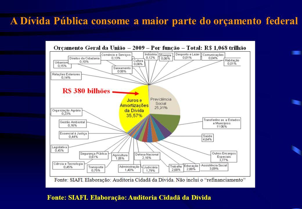 A Dívida Pública consome a maior parte do orçamento federal Fonte: SIAFI.