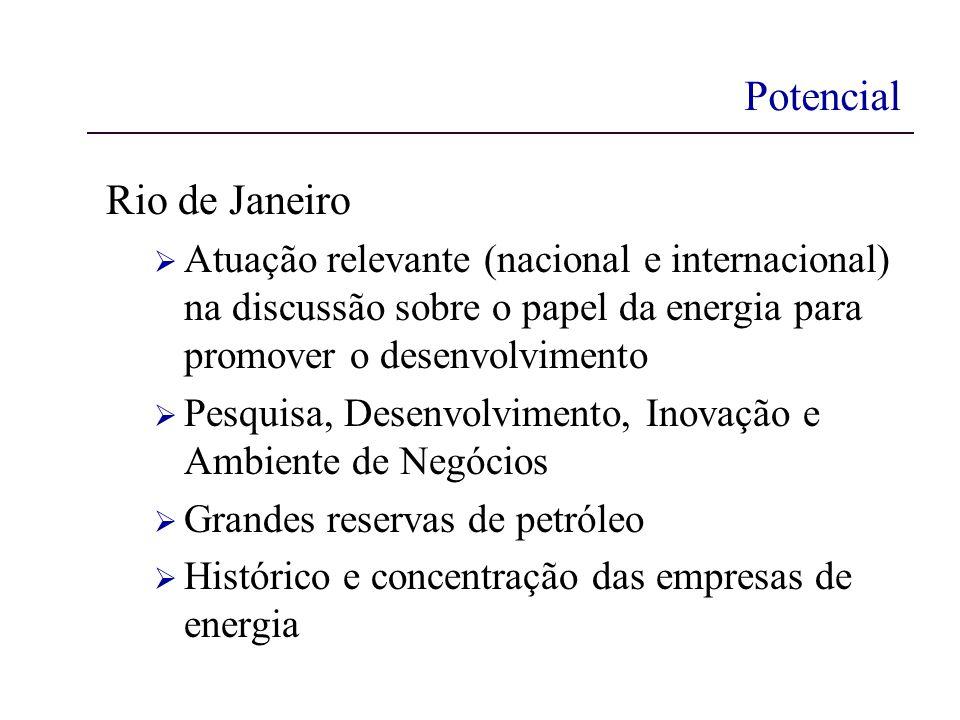 Potencial Rio de Janeiro Atuação relevante (nacional e internacional) na discussão sobre o papel da energia para promover o desenvolvimento Pesquisa, Desenvolvimento, Inovação e Ambiente de Negócios Grandes reservas de petróleo Histórico e concentração das empresas de energia