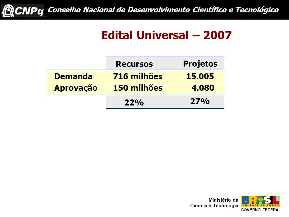 Conselho Nacional de Desenvolvimento Científico e Tecnológico GOVERNO FEDERAL Ministério da Ciência e Tecnologia Edital Universal – 2007 Demanda Aprovação 716 milhões15.005 150 milhões4.080 22% 27% Recursos Projetos