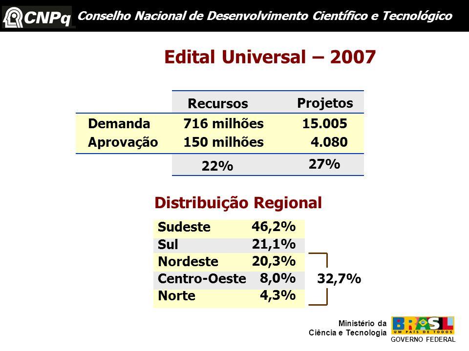Conselho Nacional de Desenvolvimento Científico e Tecnológico GOVERNO FEDERAL Ministério da Ciência e Tecnologia Edital Universal – 2007 Demanda Aprovação 716 milhões15.005 150 milhões4.080 22% 27% Recursos Projetos Sudeste Sul Nordeste Centro-Oeste Norte 46,2% 21,1% 20,3% 8,0% 4,3% 32,7% Distribuição Regional