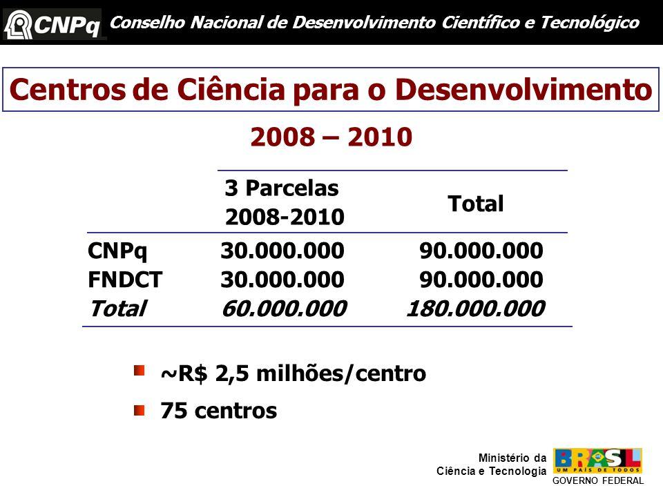 Centros de Ciência para o Desenvolvimento Conselho Nacional de Desenvolvimento Científico e Tecnológico GOVERNO FEDERAL Ministério da Ciência e Tecnologia 2008 – 2010 3 Parcelas 2008-2010 CNPq30.000.00090.000.000 FNDCT30.000.00090.000.000 Total60.000.000 180.000.000 Total ~R$ 2,5 milhões/centro 75 centros