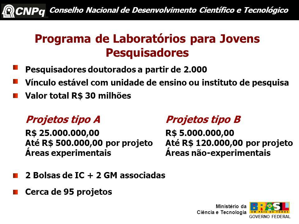 Programa de Laboratórios para Jovens Pesquisadores Pesquisadores doutorados a partir de 2.000 Vínculo estável com unidade de ensino ou instituto de pesquisa Cerca de 95 projetos 2 Bolsas de IC + 2 GM associadas Conselho Nacional de Desenvolvimento Científico e Tecnológico Valor total R$ 30 milhões R$ 25.000.000,00 Até R$ 500.000,00 por projeto Áreas experimentais Projetos tipo AProjetos tipo B R$ 5.000.000,00 Até R$ 120.000,00 por projeto Áreas não-experimentais GOVERNO FEDERAL Ministério da Ciência e Tecnologia
