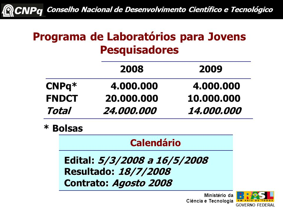 Programa de Laboratórios para Jovens Pesquisadores Conselho Nacional de Desenvolvimento Científico e Tecnológico GOVERNO FEDERAL Ministério da Ciência e Tecnologia 2008 2009 CNPq* 4.000.000 4.000.000 FNDCT 20.000.00010.000.000 Total24.000.00014.000.000 * Bolsas Edital: 5/3/2008 a 16/5/2008 Resultado: 18/7/2008 Contrato: Agosto 2008 Edital: 5/3/2008 a 16/5/2008 Resultado: 18/7/2008 Contrato: Agosto 2008 Calendário