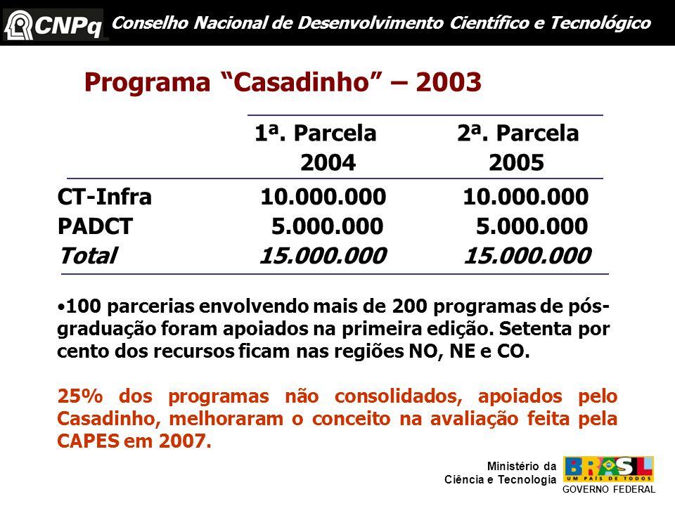 Conselho Nacional de Desenvolvimento Científico e Tecnológico GOVERNO FEDERAL Ministério da Ciência e Tecnologia Programa Casadinho – 2003 1ª.