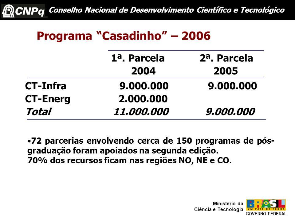 Conselho Nacional de Desenvolvimento Científico e Tecnológico GOVERNO FEDERAL Ministério da Ciência e Tecnologia Programa Casadinho – 2006 1ª.