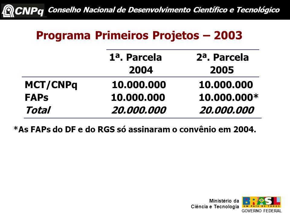 Conselho Nacional de Desenvolvimento Científico e Tecnológico GOVERNO FEDERAL Ministério da Ciência e Tecnologia Programa Primeiros Projetos – 2003 1ª.