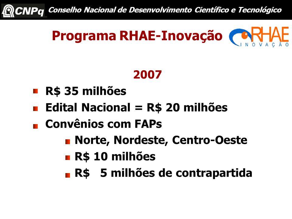 2007 R$ 35 milhões Edital Nacional = R$ 20 milhões Convênios com FAPs Norte, Nordeste, Centro-Oeste R$ 10 milhões R$ 5 milhões de contrapartida Conselho Nacional de Desenvolvimento Científico e Tecnológico Programa RHAE-Inovação