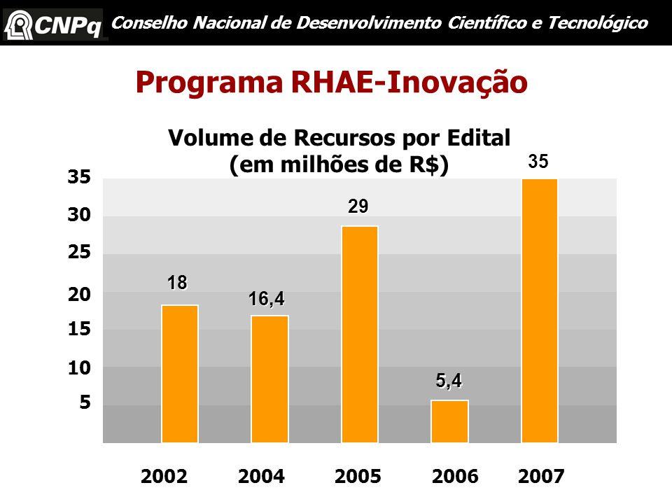 2002200420052006 Programa RHAE-Inovação Conselho Nacional de Desenvolvimento Científico e Tecnológico Volume de Recursos por Edital (em milhões de R$) 35 30 25 20 15 10 5 18 16,4 29 5,4 2007 35